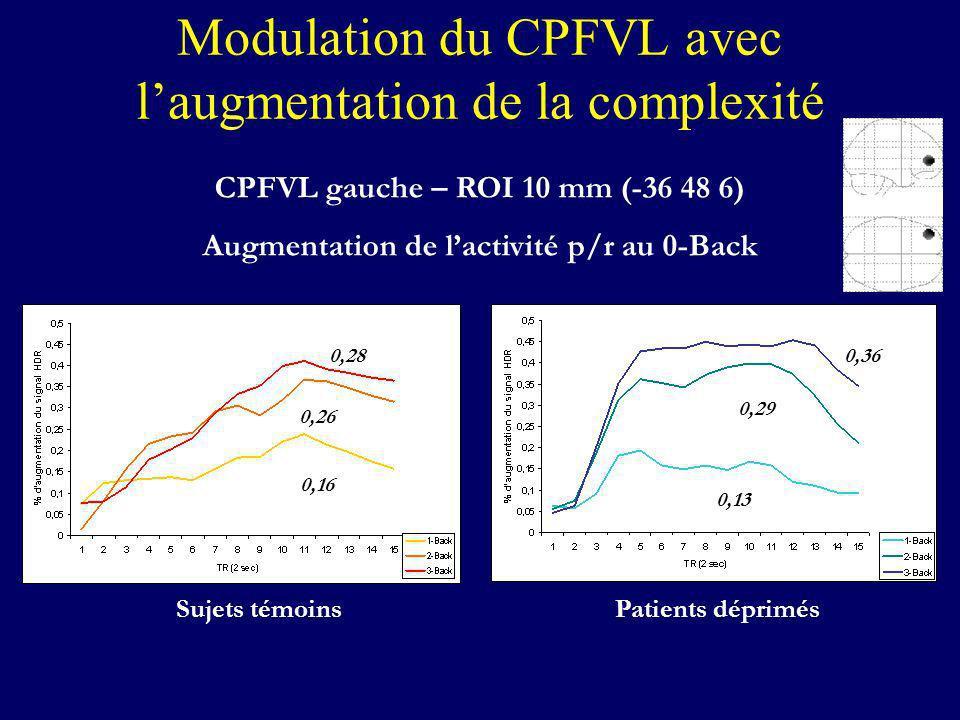 Modulation du CPFVL avec l'augmentation de la complexité