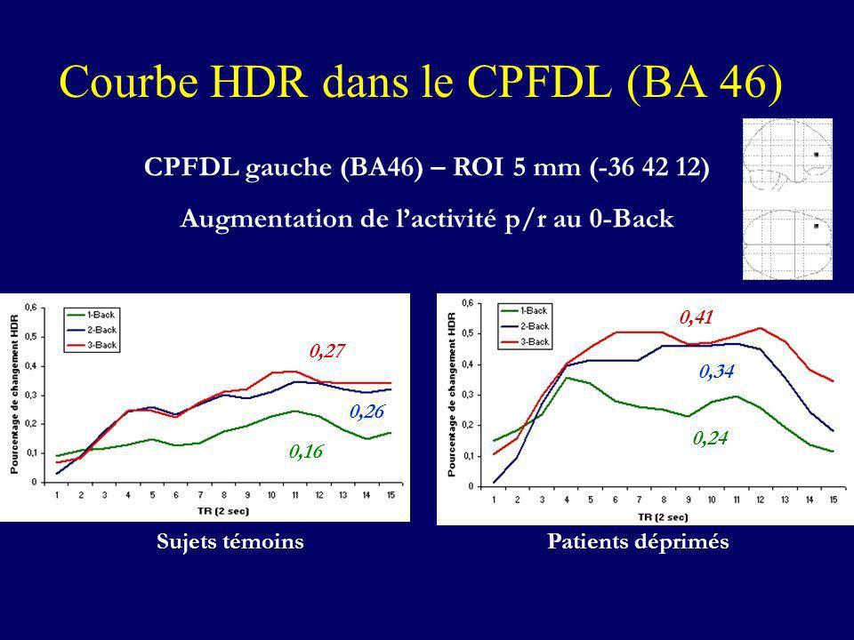 Courbe HDR dans le CPFDL (BA 46)