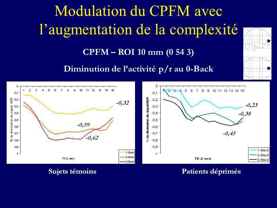 Modulation du CPFM avec l'augmentation de la complexité