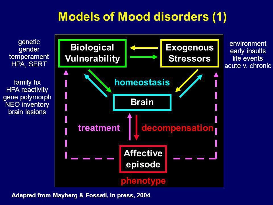 Models of Mood disorders (1)