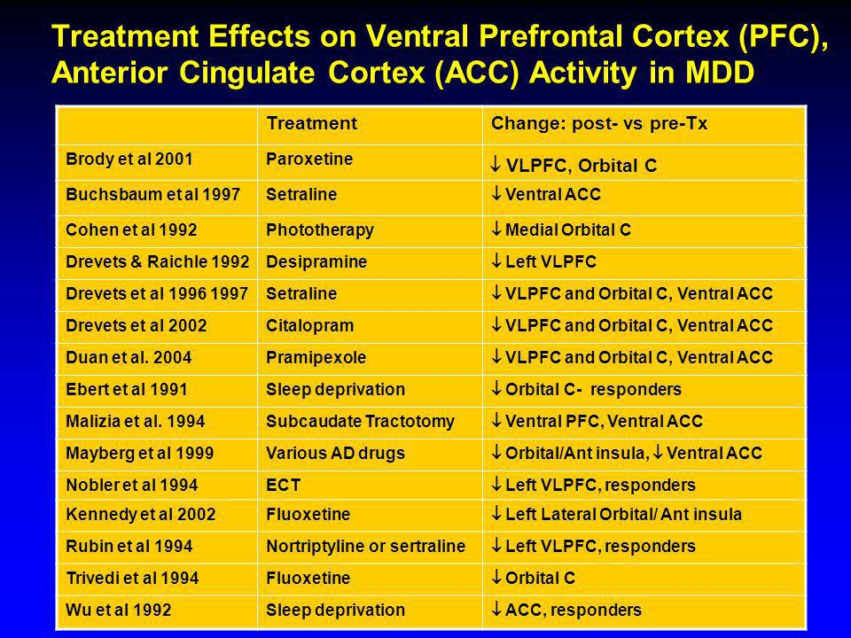 Treatment Effects on Ventral Prefrontal Cortex (PFC), Anterior Cingulate Cortex (ACC) Activity in MDD