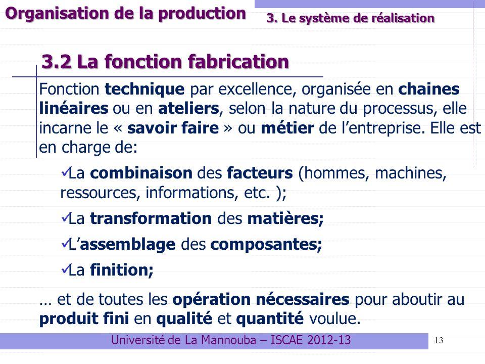 3.2 La fonction fabrication