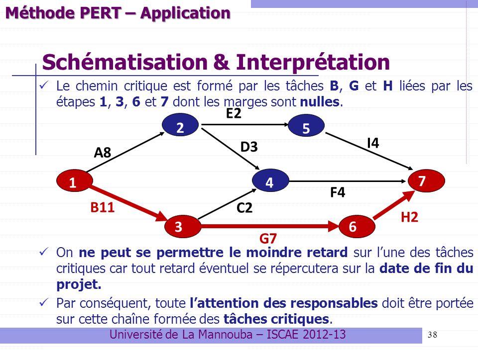 Schématisation & Interprétation