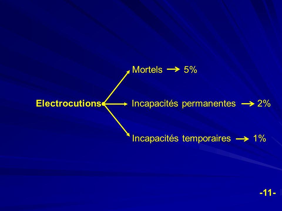 Mortels 5% Electrocutions. Incapacités permanentes 2% Incapacités temporaires 1%