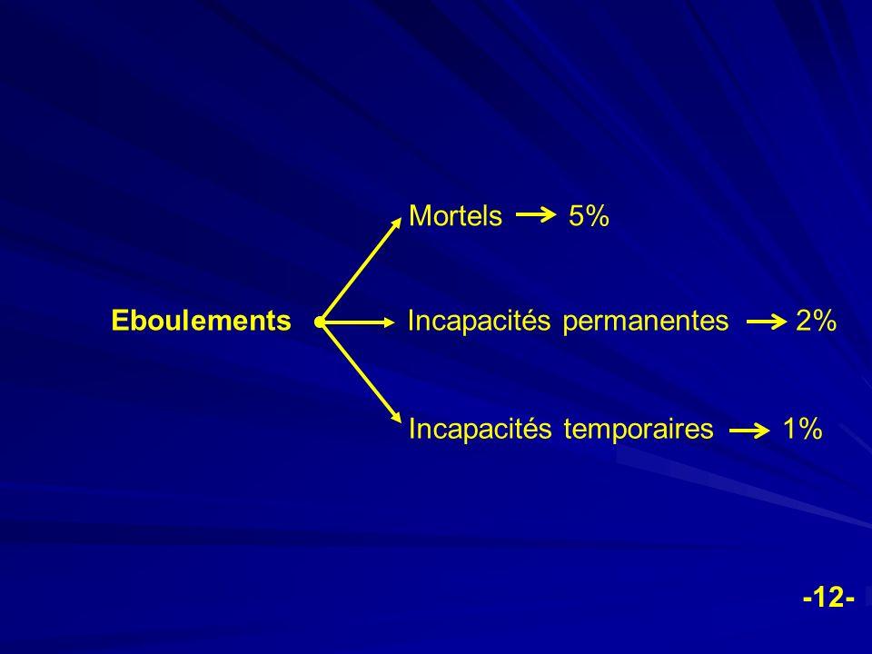 Mortels 5% Eboulements. Incapacités permanentes 2% Incapacités temporaires 1%