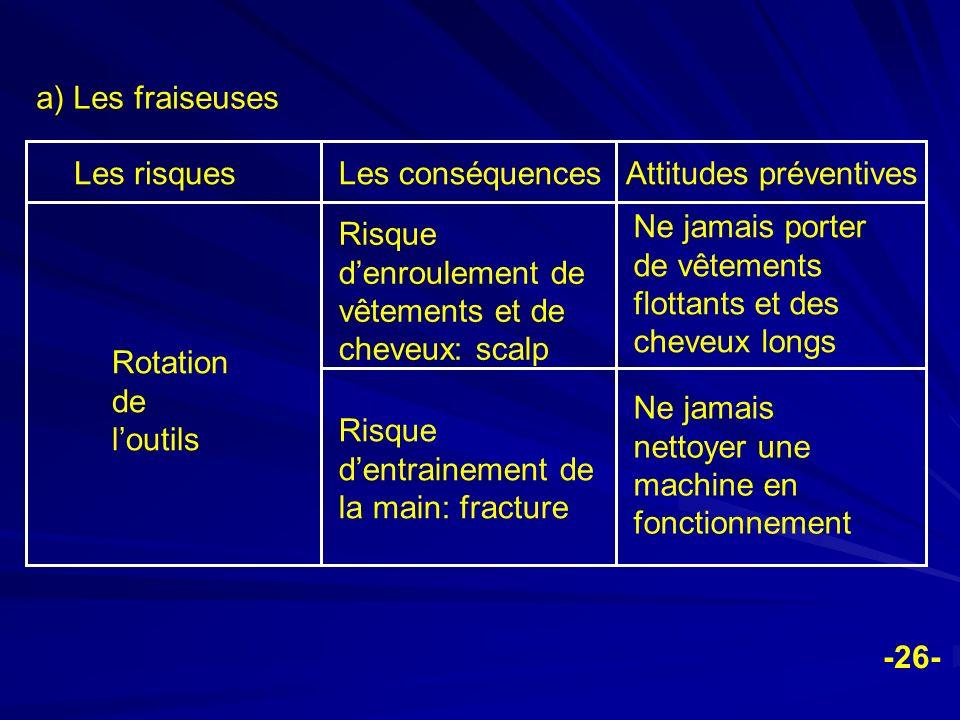 a) Les fraiseuses Les risques. Les conséquences. Attitudes préventives. Rotation de l'outils.
