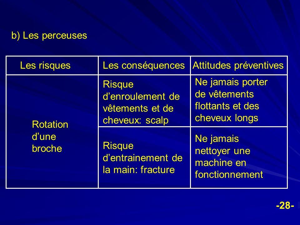 b) Les perceuses Les risques. Les conséquences. Attitudes préventives. Rotation d'une broche.