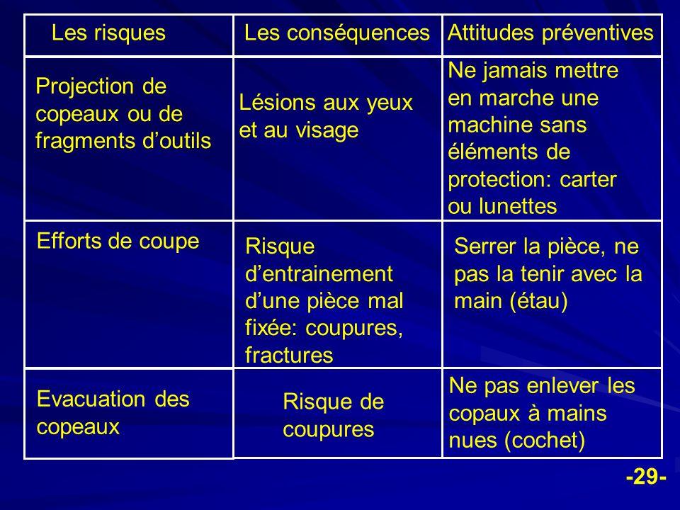 Les risques Les conséquences. Attitudes préventives. Projection de copeaux ou de fragments d'outils.