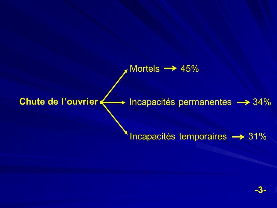 Mortels 45% Chute de l'ouvrier. Incapacités permanentes 34% Incapacités temporaires 31%