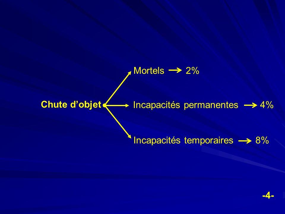 Mortels 2% Chute d'objet. Incapacités permanentes 4% Incapacités temporaires 8%