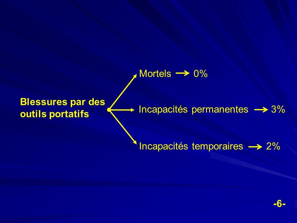 Mortels 0% Blessures par des outils portatifs. Incapacités permanentes 3% Incapacités temporaires 2%