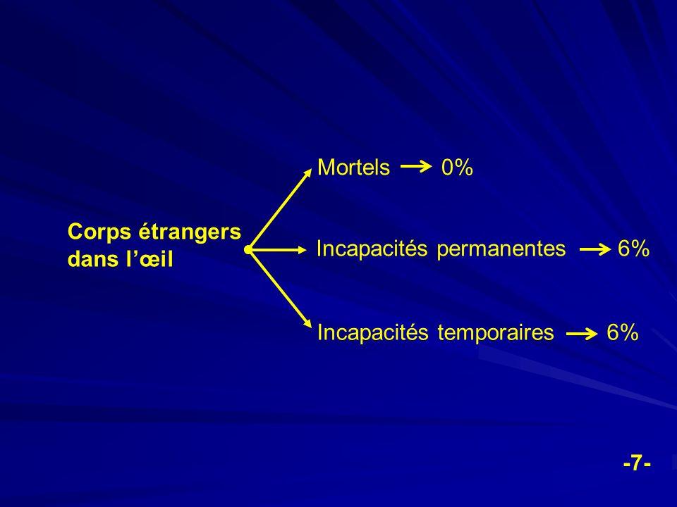 Mortels 0% Corps étrangers dans l'œil. Incapacités permanentes 6% Incapacités temporaires 6%