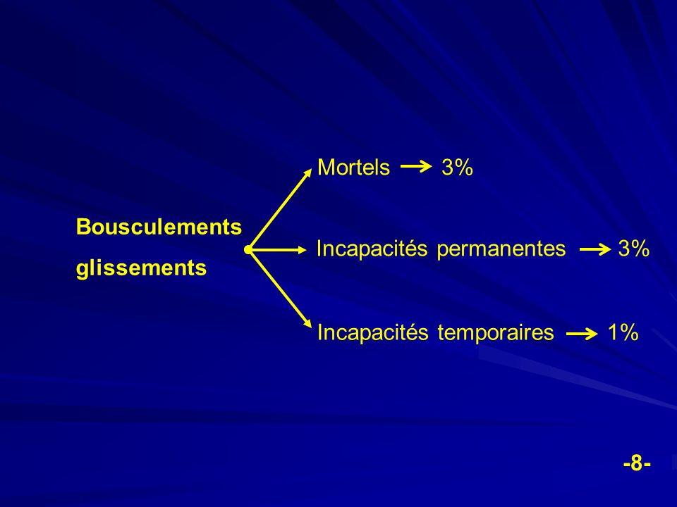 Mortels 3% Bousculements. glissements. Incapacités permanentes 3% Incapacités temporaires 1%