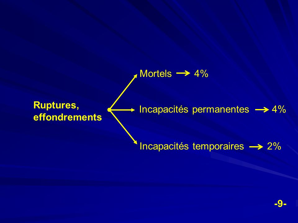 Mortels 4% Ruptures, effondrements. Incapacités permanentes 4% Incapacités temporaires 2%