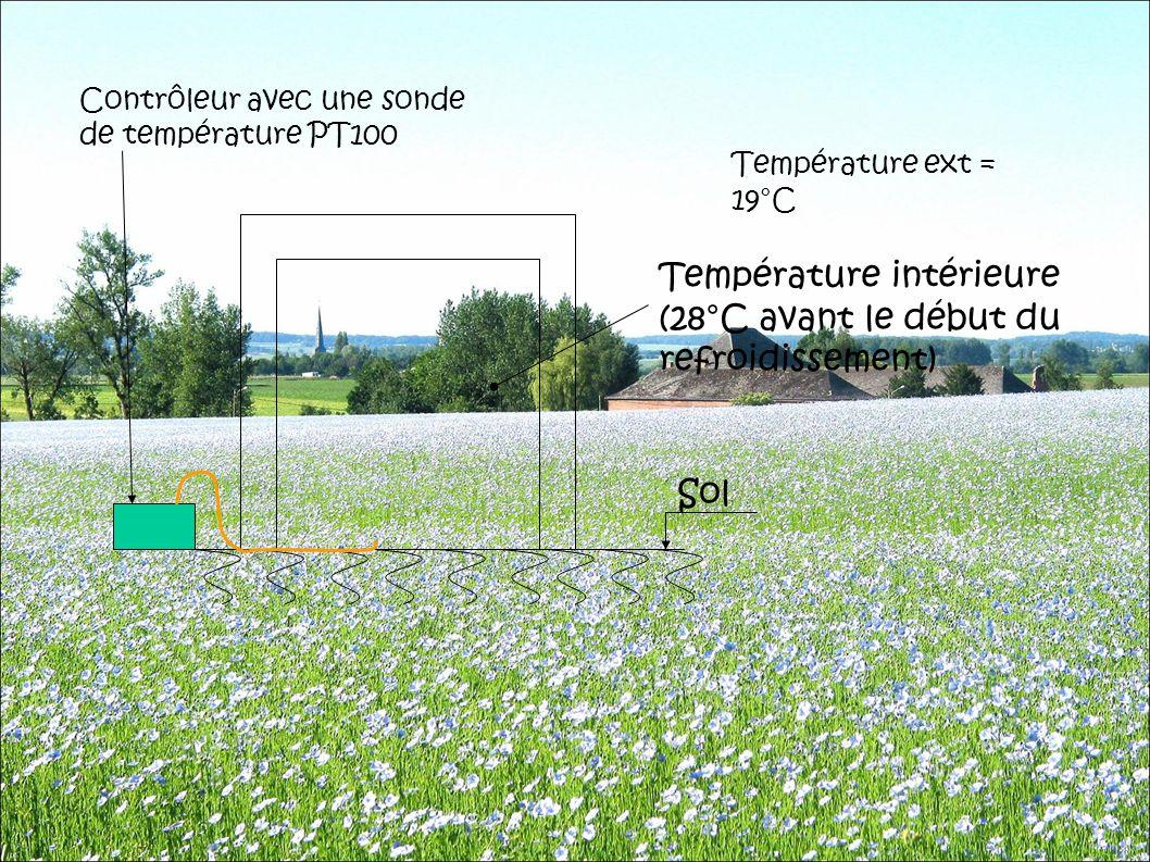 Température intérieure (28°C avant le début du refroidissement)
