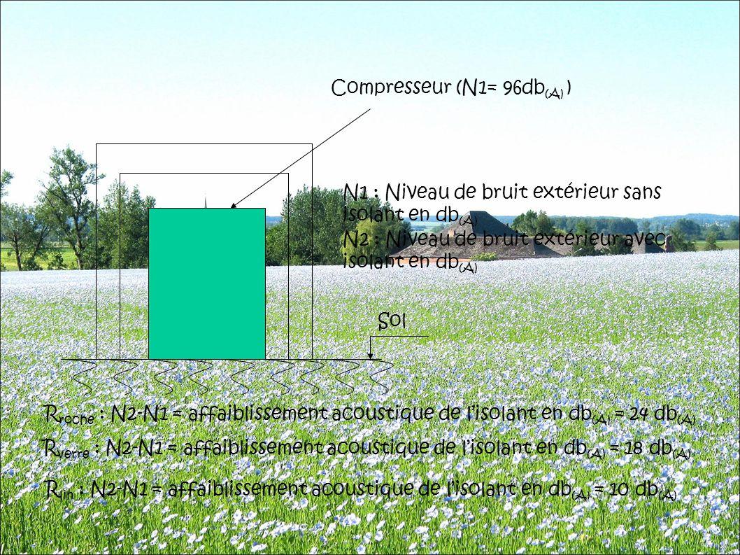 Compresseur (N1= 96db(A) )