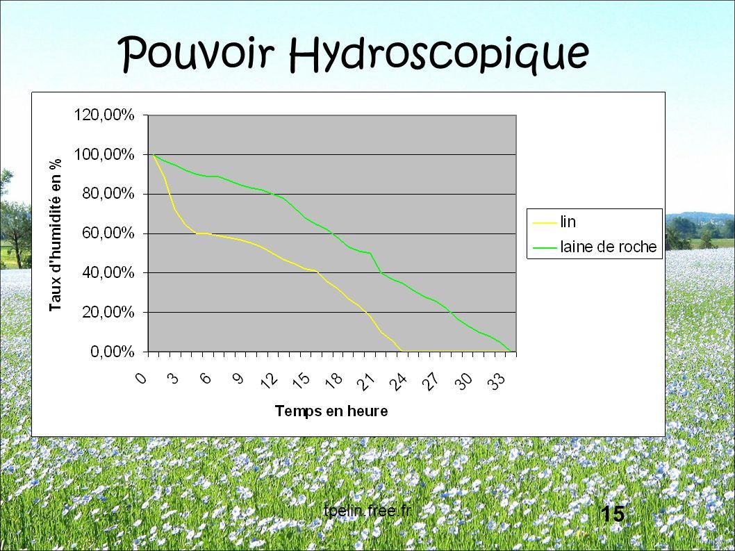 Pouvoir Hydroscopique