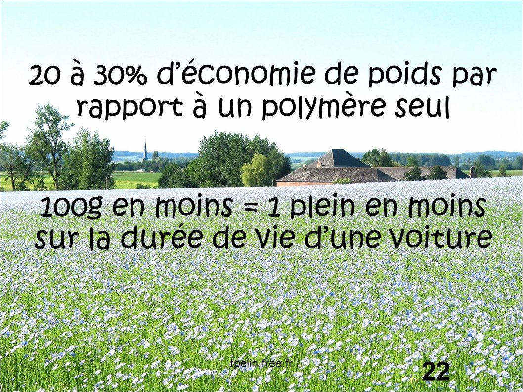 20 à 30% d'économie de poids par rapport à un polymère seul