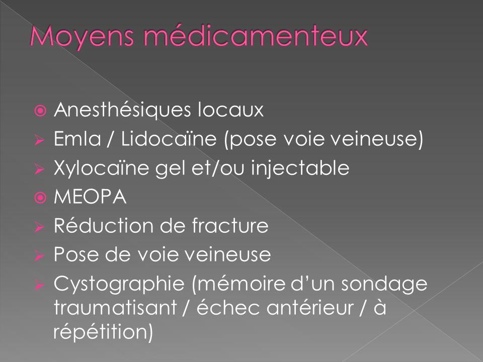 Moyens médicamenteux Anesthésiques locaux
