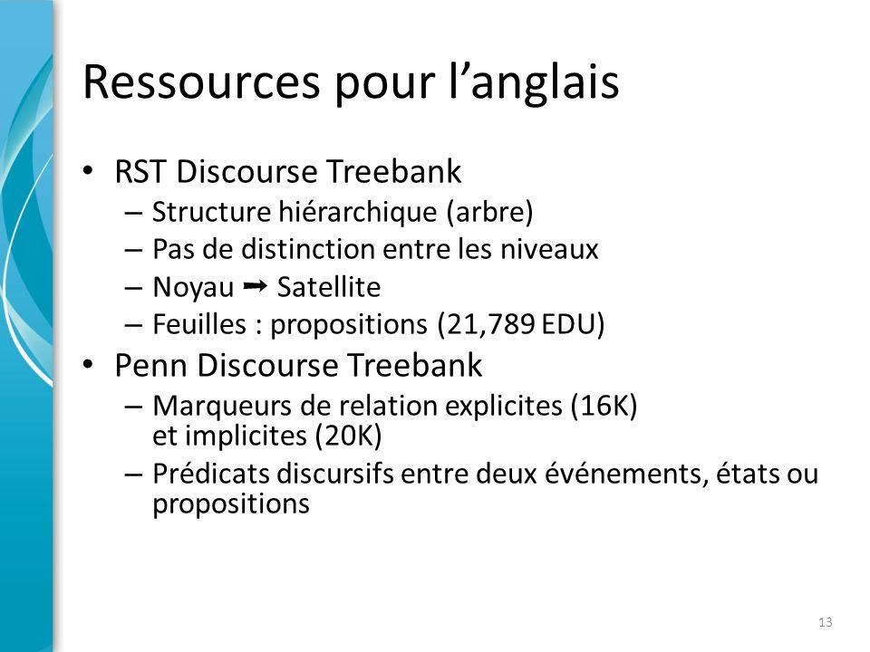 Ressource pour le français