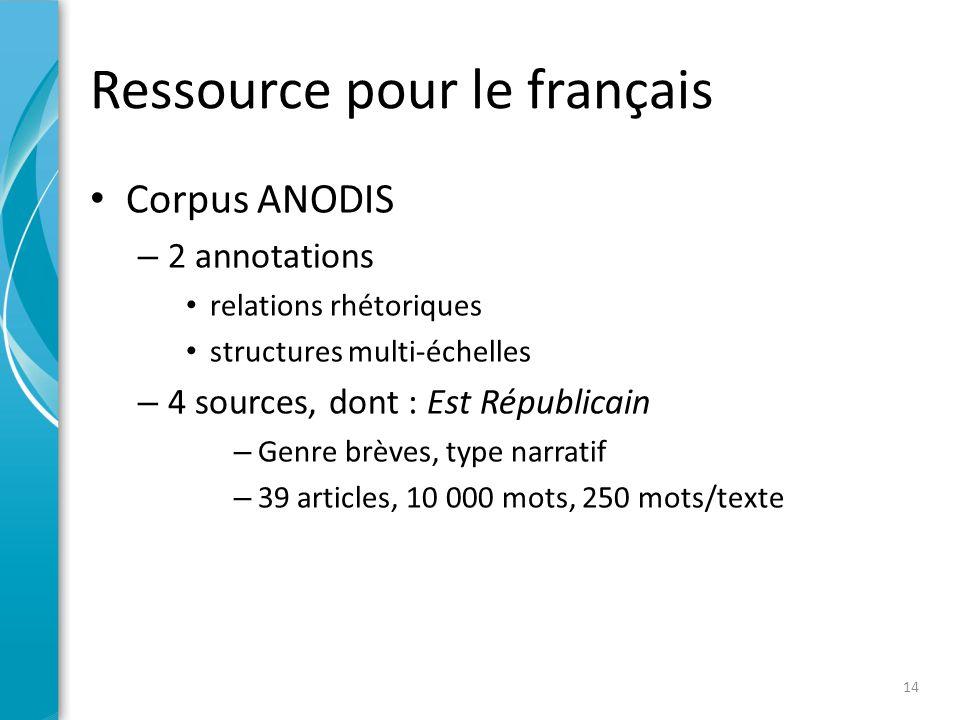 Utilisation des corpus