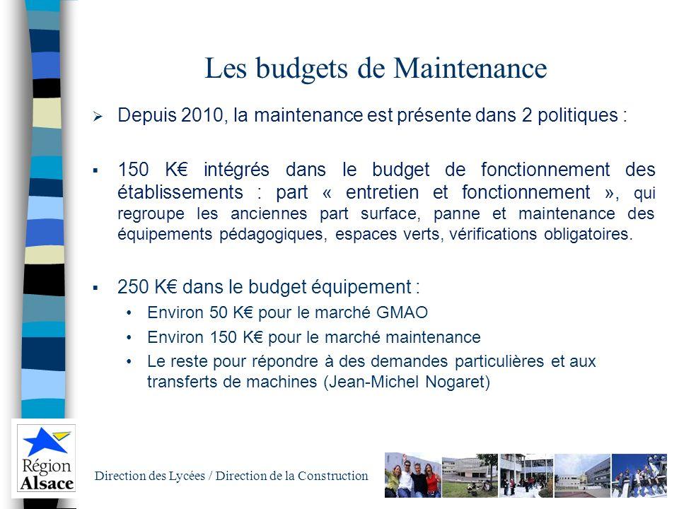 Les budgets de Maintenance