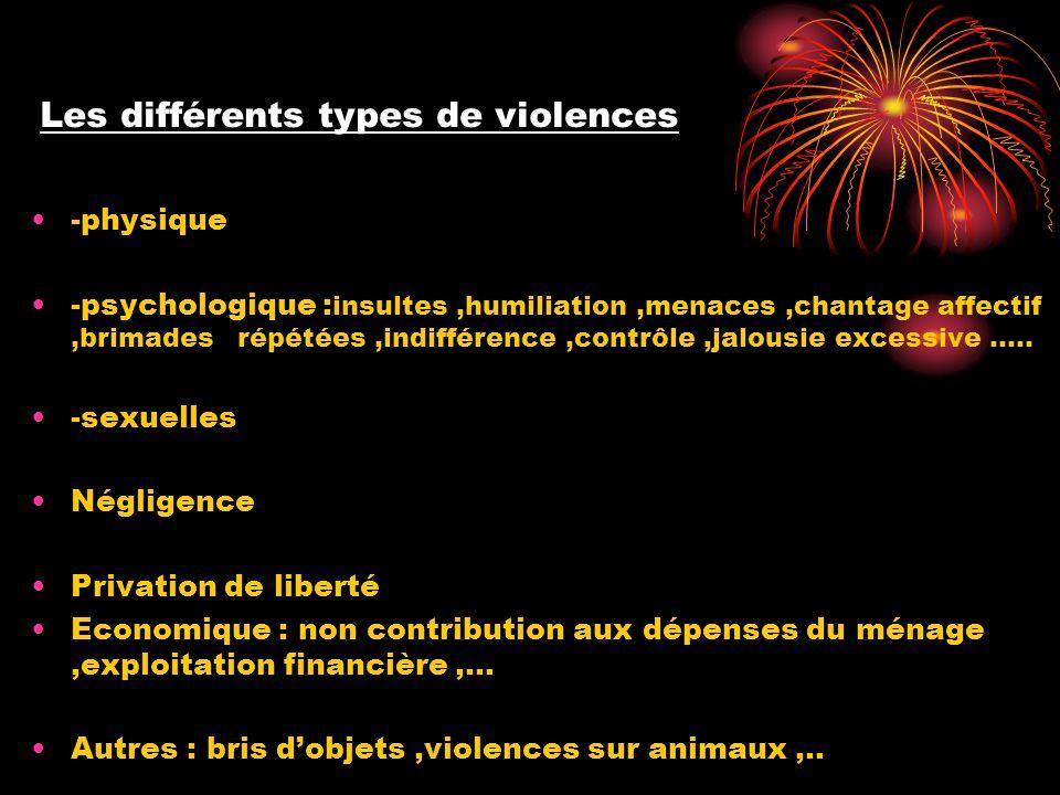 Les différents types de violences