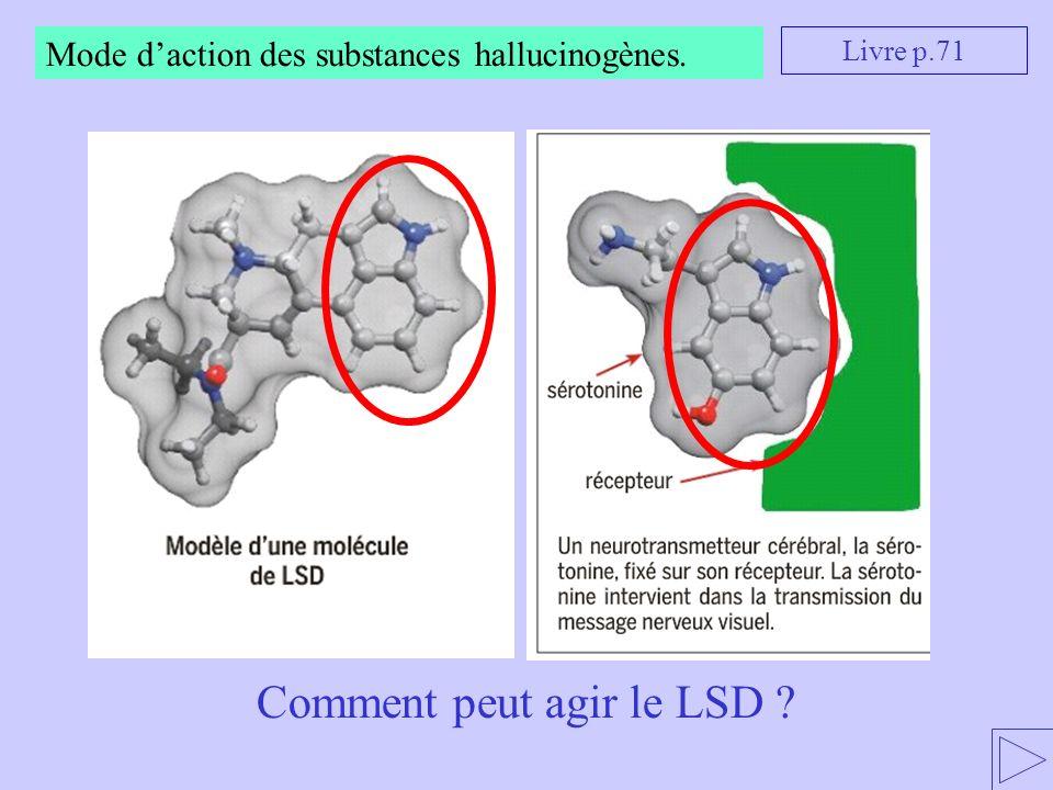 Comment peut agir le LSD