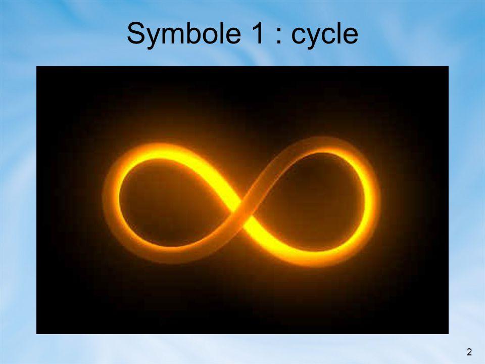 Symbole 1 : cycle