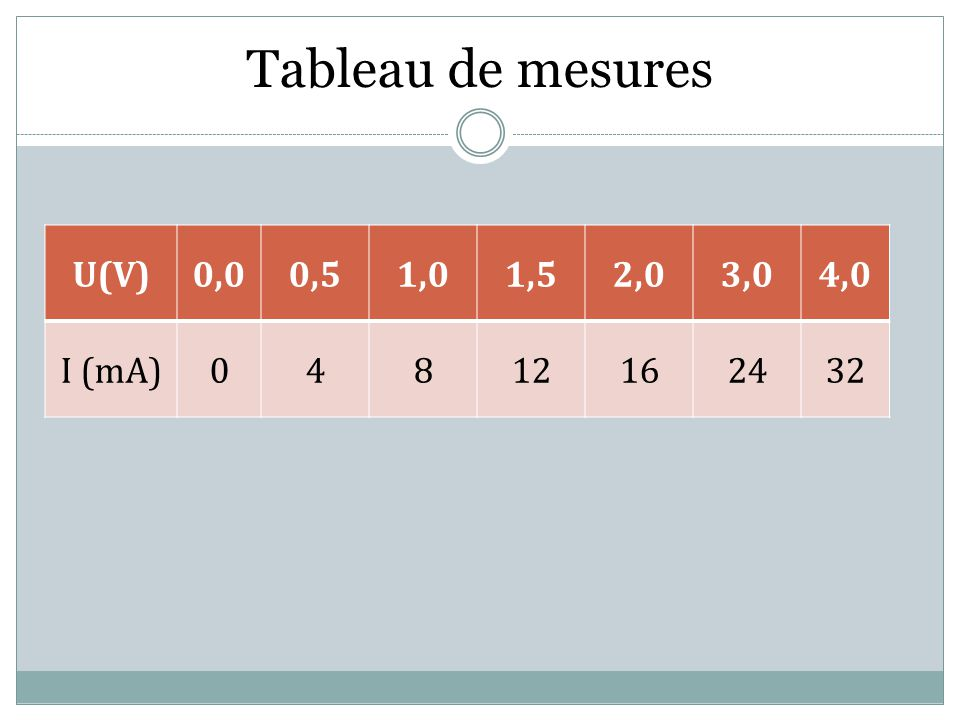 Tableau de mesures U(V) 0,0 0,5 1,0 1,5 2,0 3,0 4,0 I (mA) 4 8 12 16