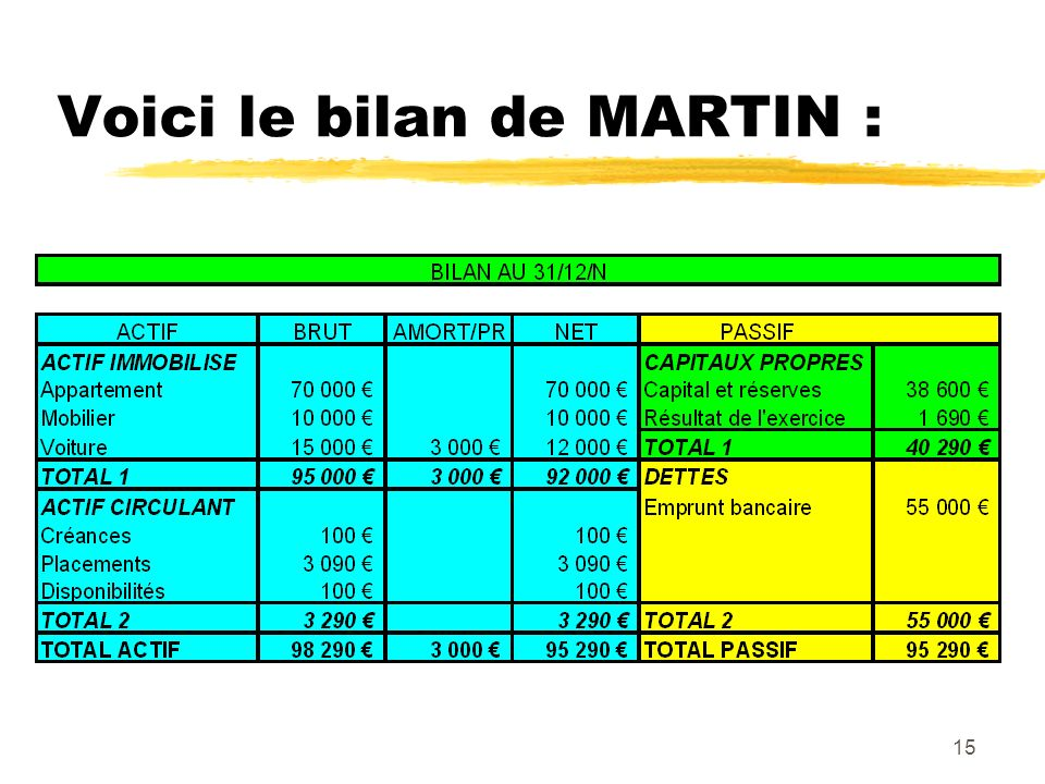 Voici le bilan de MARTIN :
