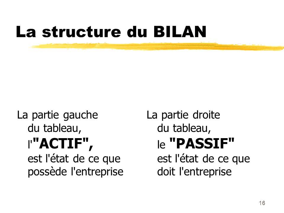 La structure du BILAN La partie gauche du tableau, l ACTIF , est l état de ce que possède l entreprise.