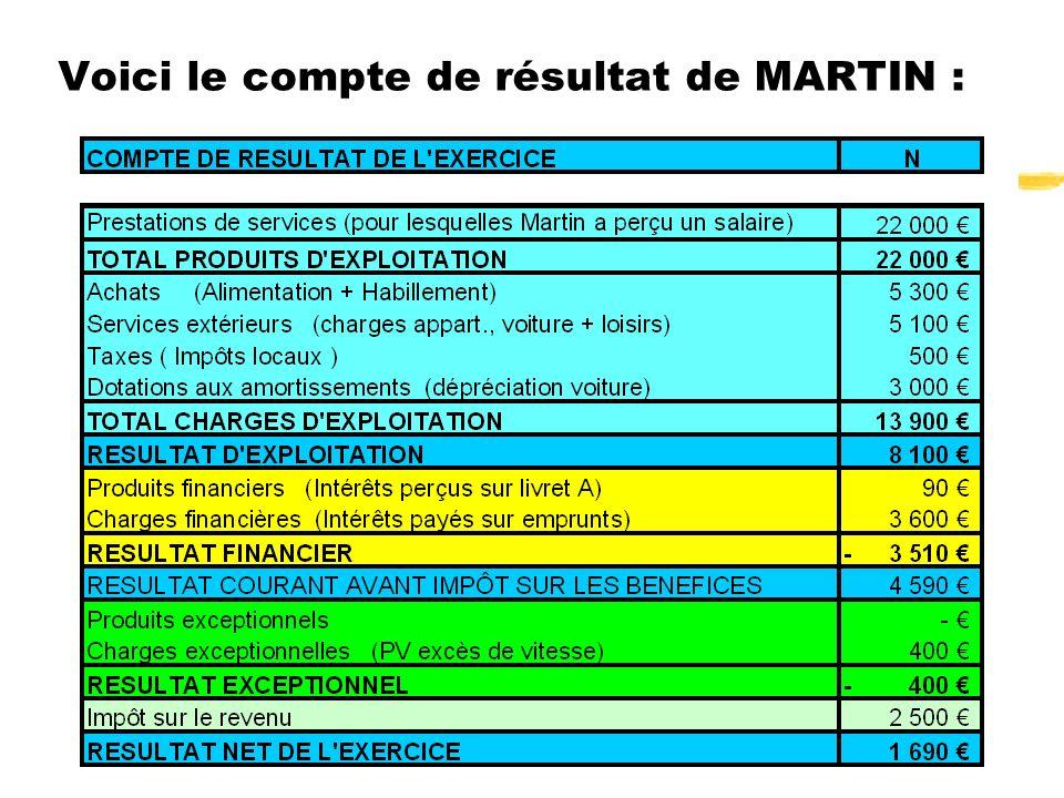 Voici le compte de résultat de MARTIN :