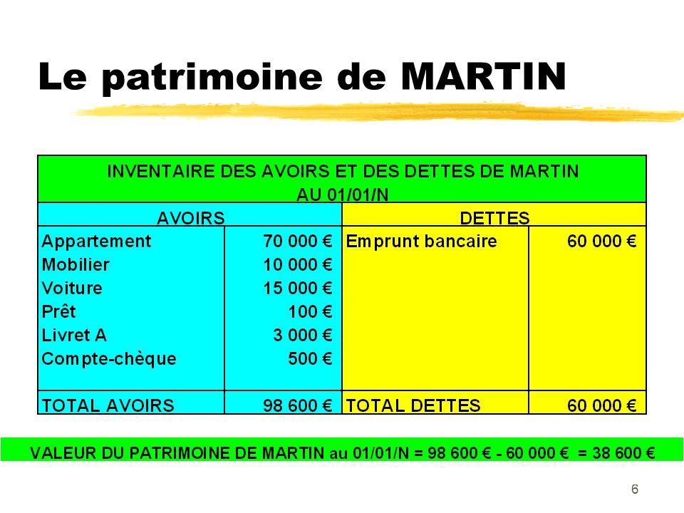 Le patrimoine de MARTIN