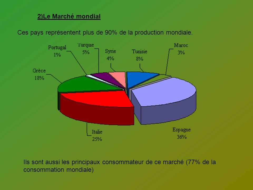 2)Le Marché mondial Ces pays représentent plus de 90% de la production mondiale.