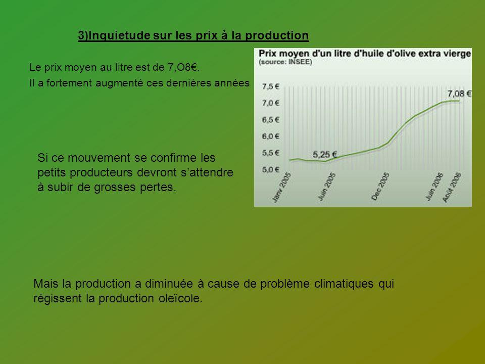 3)Inquietude sur les prix à la production