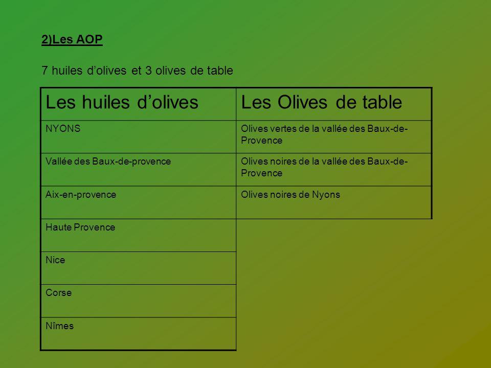 Les huiles d'olives Les Olives de table 2)Les AOP
