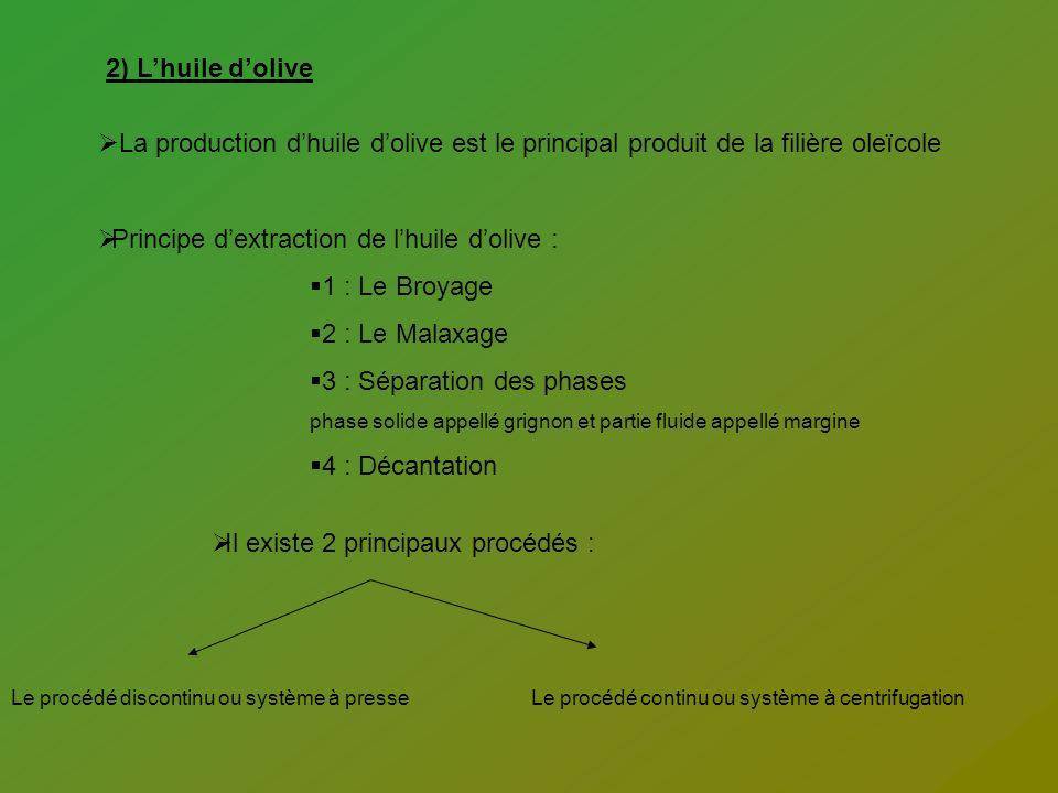 Principe d'extraction de l'huile d'olive : 1 : Le Broyage