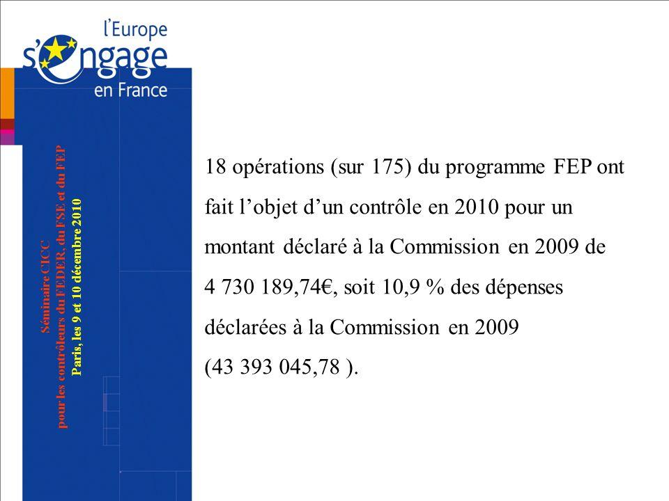 18 opérations (sur 175) du programme FEP ont fait l'objet d'un contrôle en 2010 pour un montant déclaré à la Commission en 2009 de 4 730 189,74€, soit 10,9 % des dépenses déclarées à la Commission en 2009 (43 393 045,78 ).