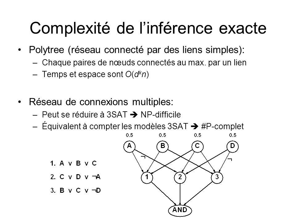 Complexité de l'inférence exacte