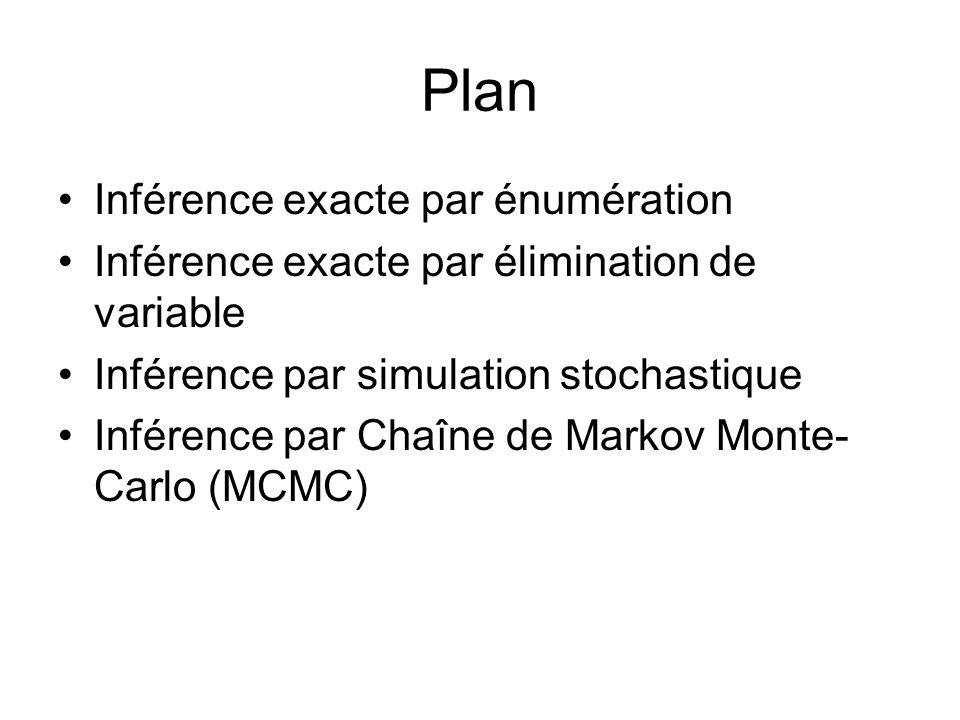 Plan Inférence exacte par énumération