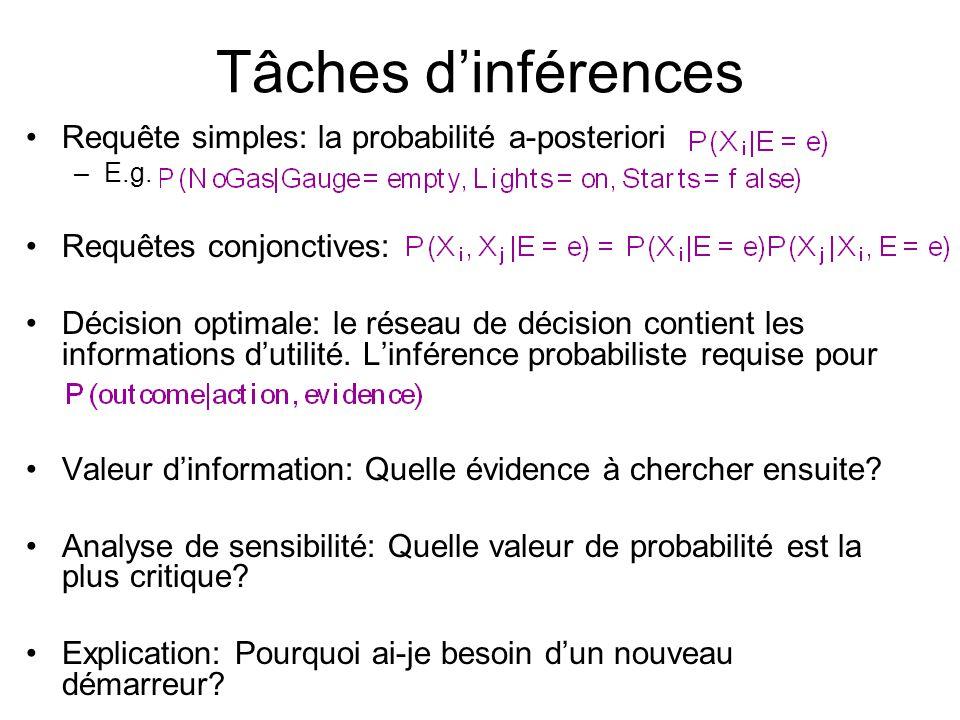 Tâches d'inférences Requête simples: la probabilité a-posteriori