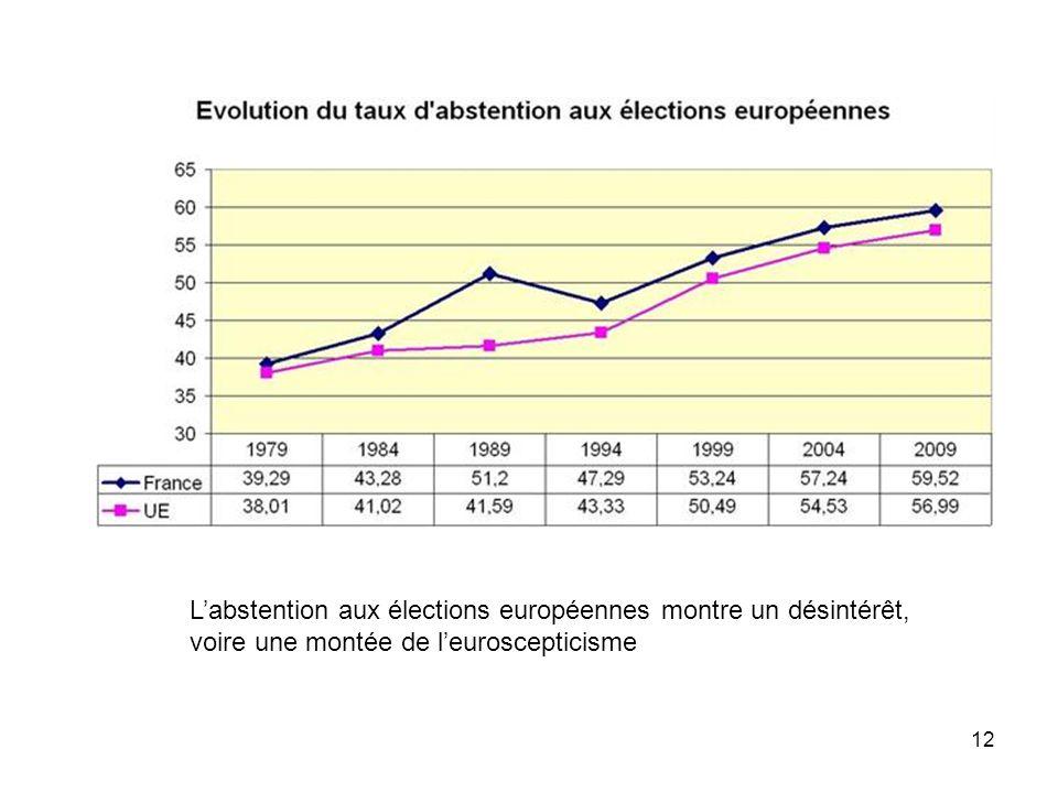 L'abstention aux élections européennes montre un désintérêt, voire une montée de l'euroscepticisme