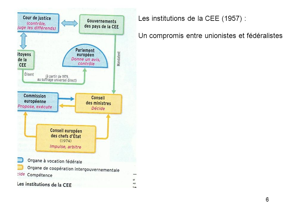 Les institutions de la CEE (1957) :