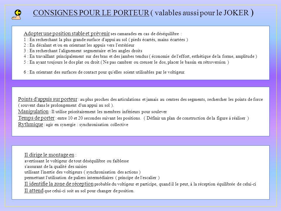 CONSIGNES POUR LE PORTEUR ( valables aussi pour le JOKER )