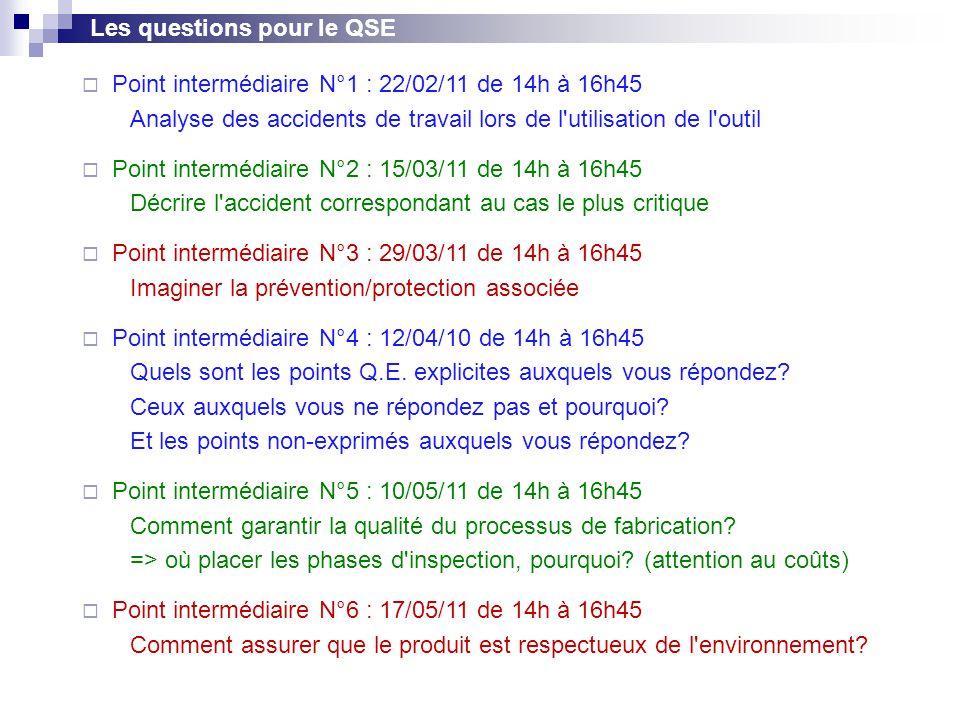 Les questions pour le QSE