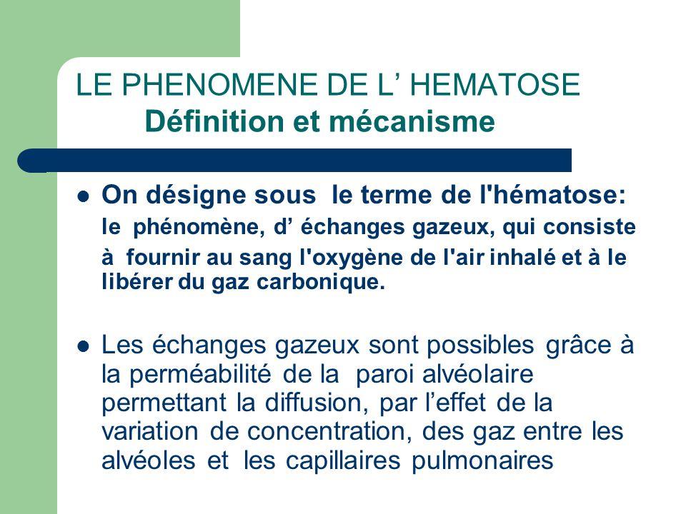 LE PHENOMENE DE L' HEMATOSE Définition et mécanisme