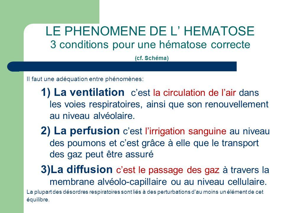LE PHENOMENE DE L' HEMATOSE 3 conditions pour une hématose correcte (cf. Schéma)