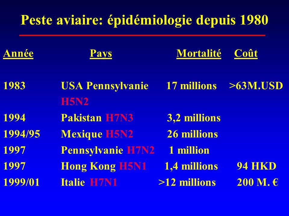 Peste aviaire: épidémiologie depuis 1980