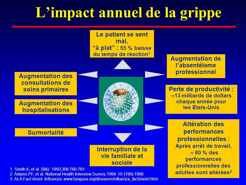 L'impact annuel de la grippe